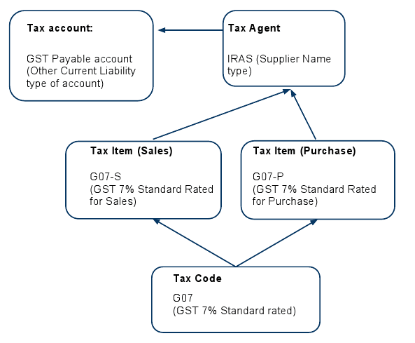 Gst setup quickbooks solarsys for Table 6 of gst