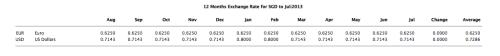MoneyWorks - Historical Exchange Rate